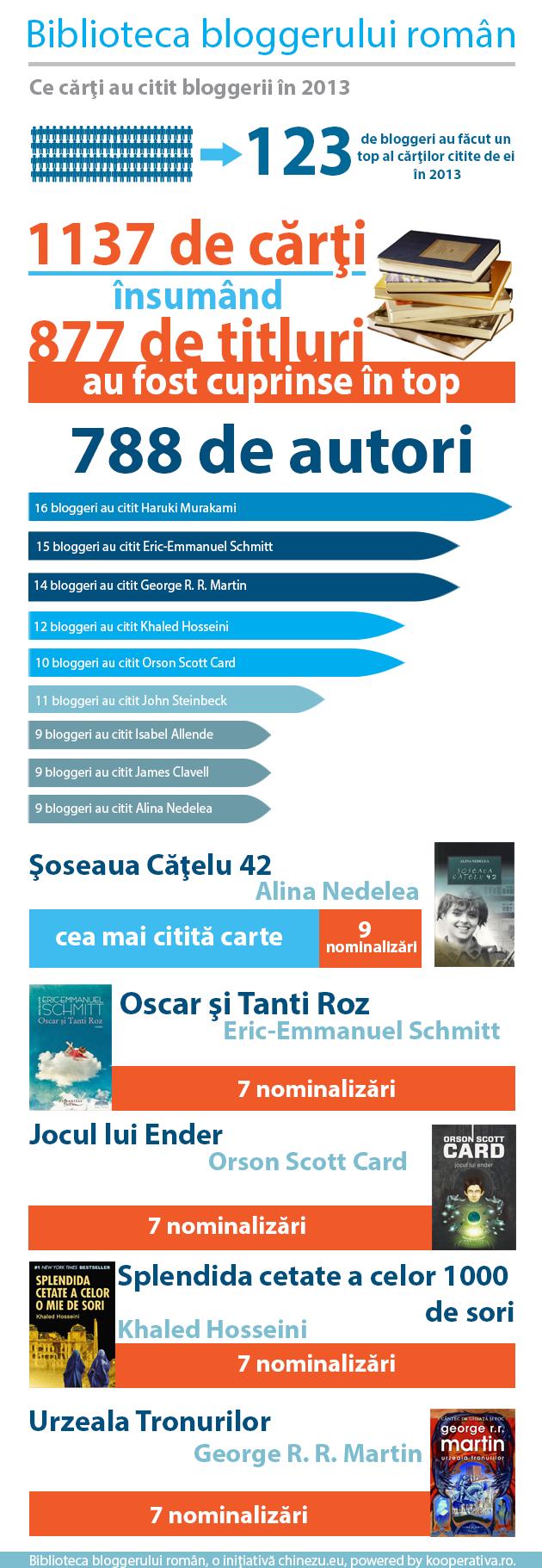 Biblioteca bloggerului roman - epilog 2014
