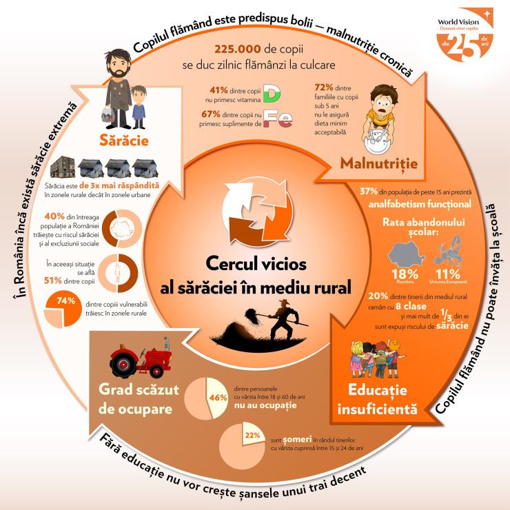 infografic-cercul-vicios-al-saraciei