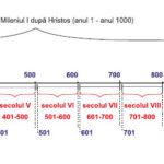 Timpul în istorie - axa timpului, format grafic
