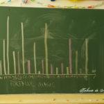 Lucruri utile la școală: grafice și tabele